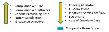 OCM value profile