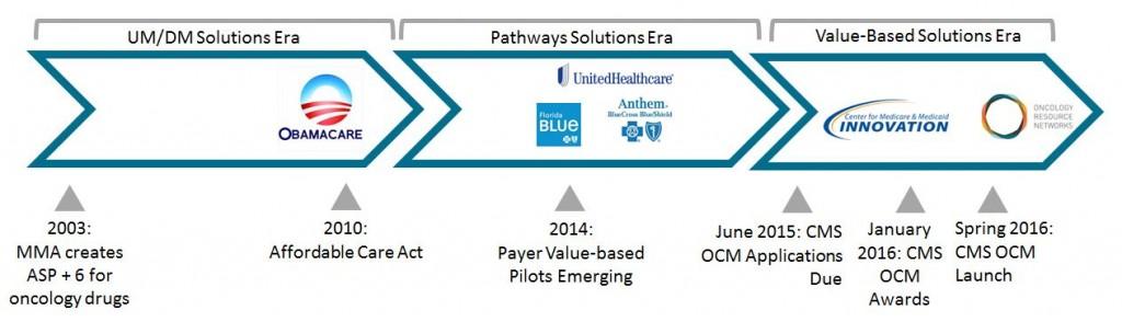 Movement toward value-based care